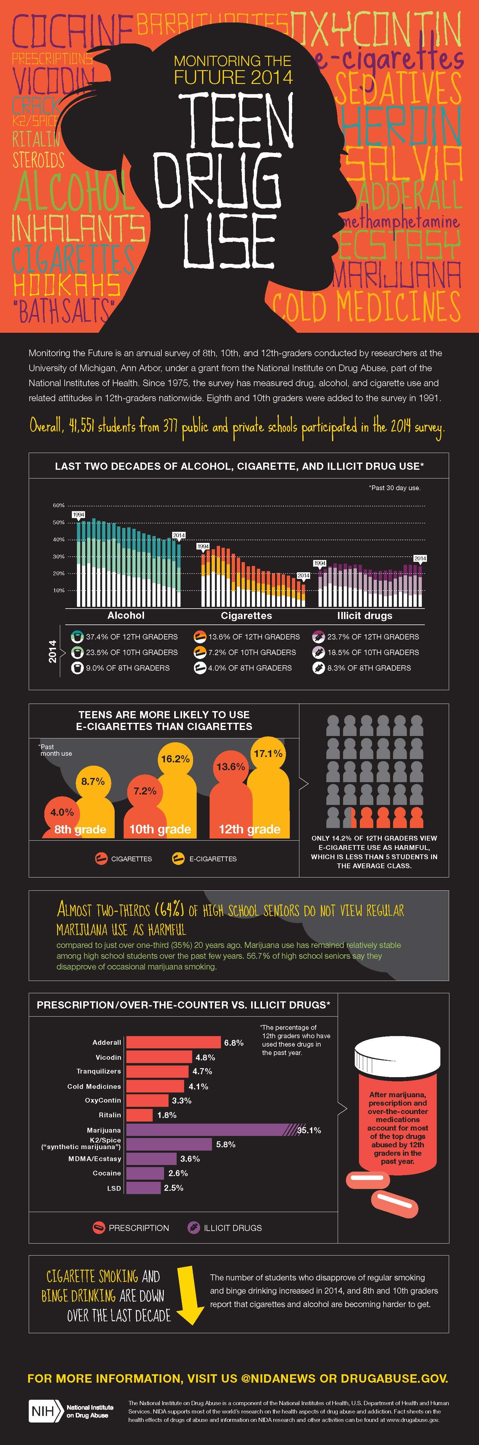 NIDA_MTF2014_Infographic